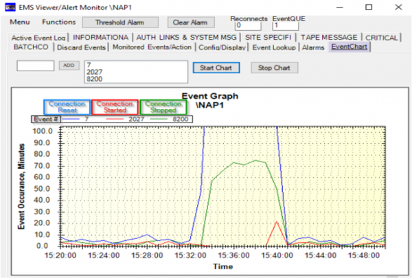 Incident management graph identifies network anomaly detection